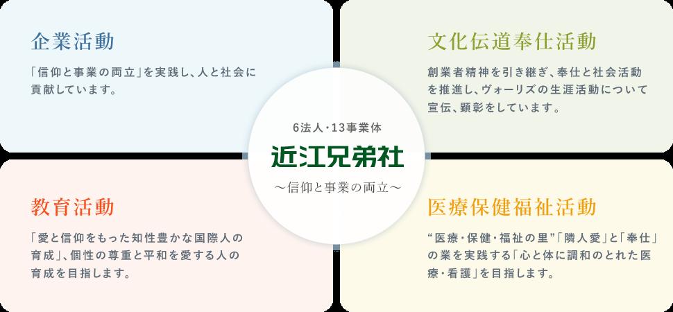 6法人・13事業体|近江兄弟社|~信仰と事業の両立~